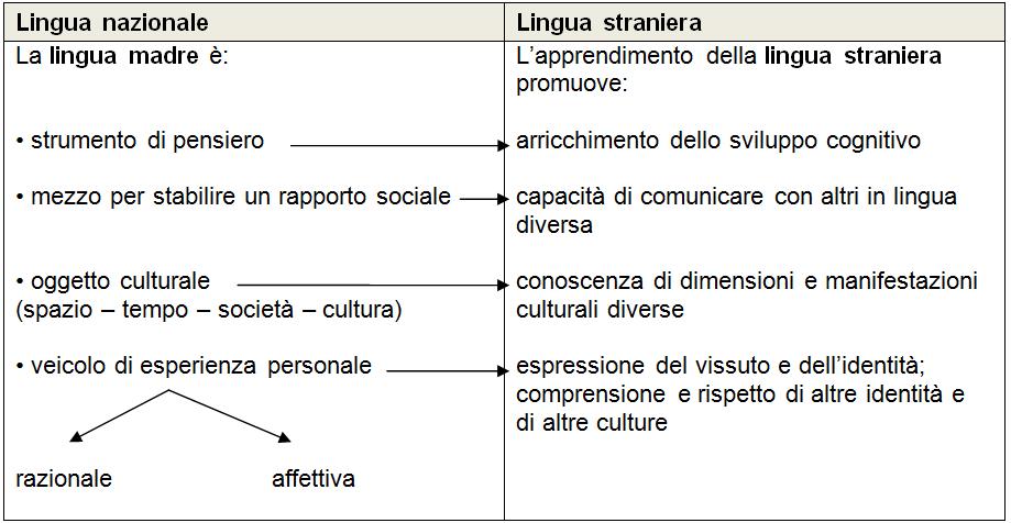 Educazione-linguistica