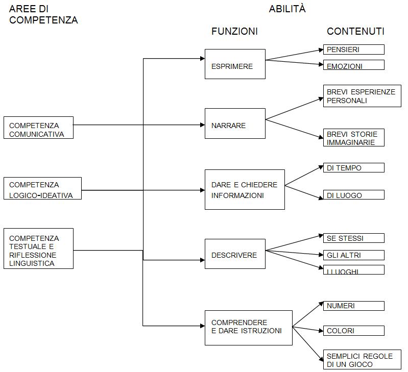 aree-competenza-2